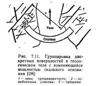Рис. 7.11. Группировка дискретных поверхностей в геологическом теле