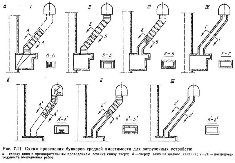 Рис. 7.11. Схема проведения бункеров средней вместимости для загрузочных устройств