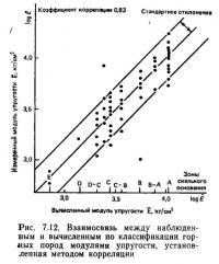 Рис. 7.12. Взаимосвязь между наблюденным и вычисленным по классификации горных пород