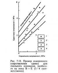 Рис. 7.13. Пример измеренного сопротивления сдвигу для скального основания