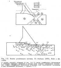 Рис. 7.15. Анализ устойчивости плотины