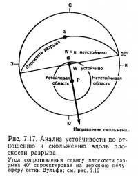 Рис. 7.17. Анализ устойчивости по отношению к скольжению вдоль плоскости разрыва