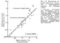Рис. 7.2. Изменения модулей упругости, связанные с консолидацией осадков