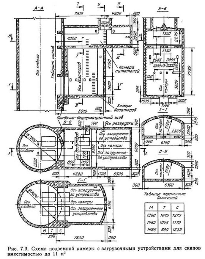 Рис. 7.3. Схема подземной камеры с загрузочными устройствами