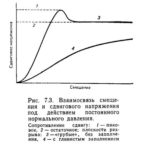 Рис. 7.3. Взаимосвязь смещения и сдвигового напряжения