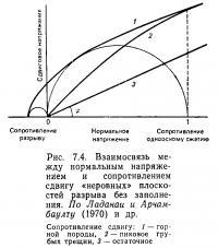 Рис. 7.4. Взаимосвязь между нормальным напряжением и сопротивлением сдвигу