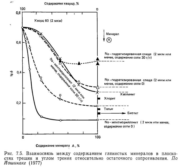 Рис. 7.5. Взаимосвязь между содержанием глинистых минералов в плоскостях трещин