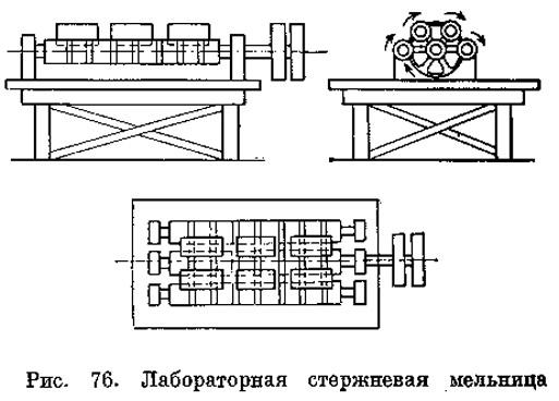 Рис. 76. Лабораторная стержневая мельница
