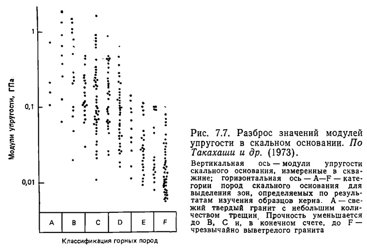 Рис. 7.7. Разброс значений модулей упругости в скальном основании