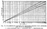 Рис. 78. Логарифмическая диаграмма для определения надежных весов химических проб