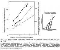 Рис. 7.9. Деформация скального основания на участке 4 плотины на р. Куробе