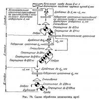 Рис. 79. Схема обработки химических проб
