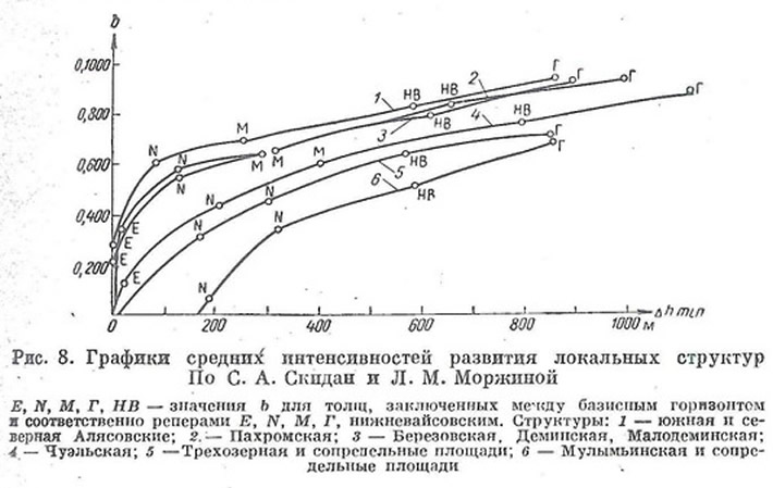 Рис. 8. Графики средних интенсивностей развития локальных структур