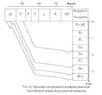 Рис. 8. Пример построения графика величин прогибания пород Бузулукской впадины