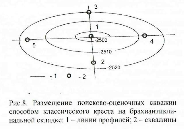 Рис. 8. Размещение поисково-оценочных скважин способом классического креста