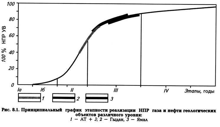 Рис. 8.1. Принципиальный график этапности реализации НПР газа и нефти
