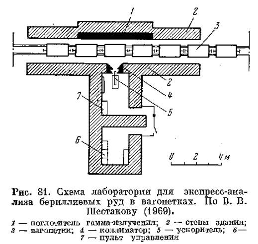 Рис. 81. Схема лаборатории для экспресс-анализа бериллиевых руд в вагонетках