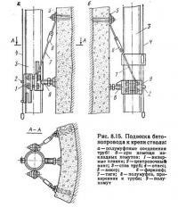 Рис. 8.15. Подвеска бетонопровода к крепи ствола