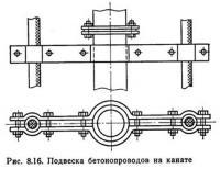 Рис. 8.16. Подвеска бетонопроводов на канате