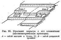 Рис. 85. Фрагмент карьера с его элементами (аксонометрическая проекция)