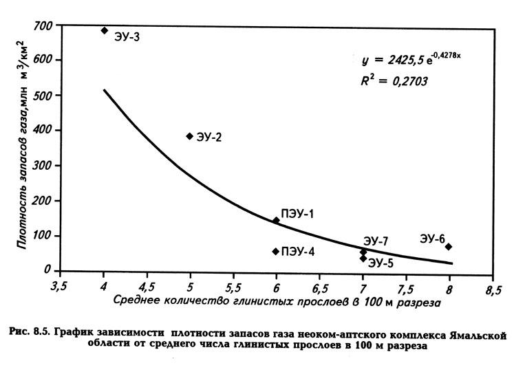 Рис. 8.5. График зависимости плотности запасов газа неоком-аптского комплекса