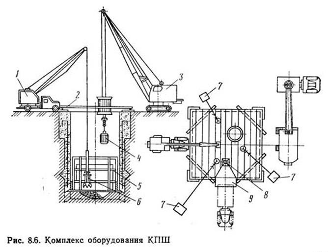 Рис. 8.6. Комплекс оборудования КПШ