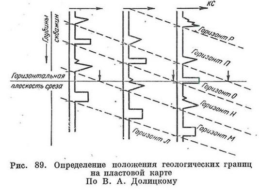 Рис. 89. Определение положения геологических границ на пластовой карте