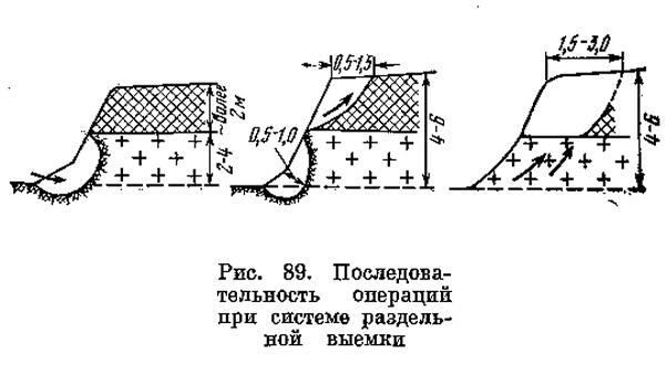 Рис. 89. Последовательность операций при системе раздельной выемки