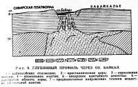 Рис. 9. Глубинный профиль через оз. Байкал