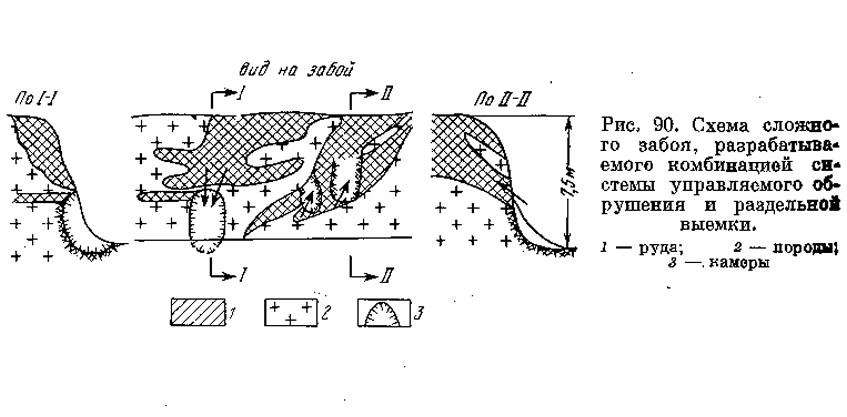 Рис. 90. Схема сложного забоя