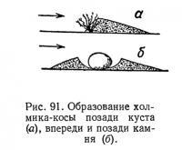Рис. 91. Образование холмика-косы позади куста
