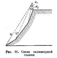 Рис. 91. Схема эклиметрной съемки