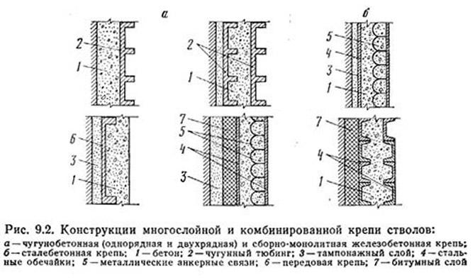 Рис. 9.2. Конструкции многослойной и комбинированной крепи стволов