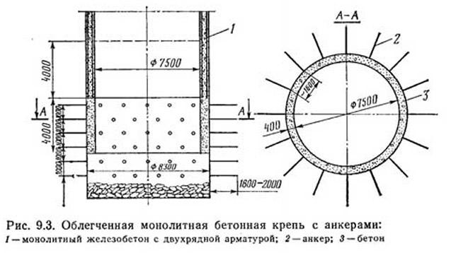 Рис. 9.3. Облегченная монолитная бетонная крепь с анкерами