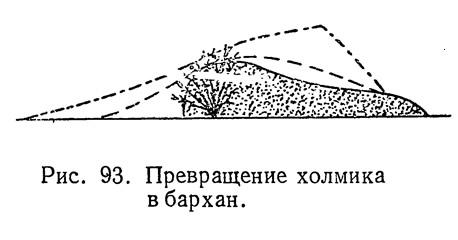 Рис. 93. Превращение холмика в бархан
