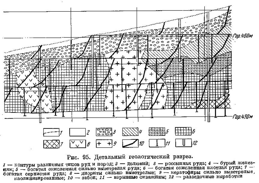 Рис. 95. Детальный геологический разрез