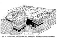 Рис. 96. Блок-диаграмма северо-западной части Гороблагодатского рудника