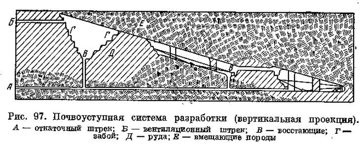 Рис. 97. Почвоуступная система разработки (вертикальная проекция)
