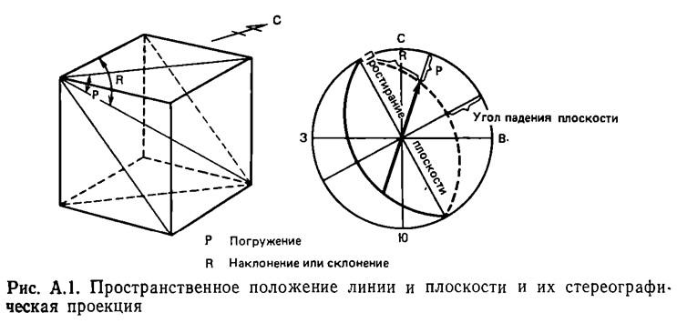 Рис. А.1. Пространственное положение линии и плоскости и их стереографическая проекция