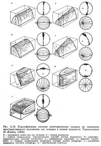 Рис. А.10. Классификация плоских цилиндрических складок