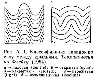 Рис. А.11. Классификация складок по углу между крыльями