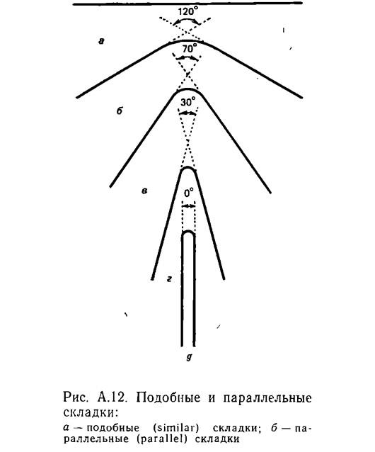 Рис. А.12. Подобные и параллельные складки