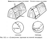 Рис. А.2. π- и β-диаграммы (проекция на нижней полусфере)