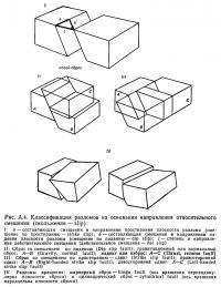 Рис. А.4. Классификация разломов на основании направления относительного смещения