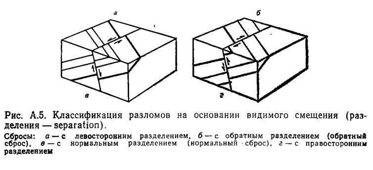 Рис. А.5. Классификация разломов на основании видимого смещения