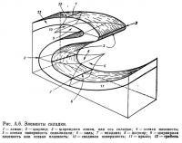 Рис. А.6. Элементы складки