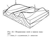 Рис. А.7. Искривление осей и замков складок