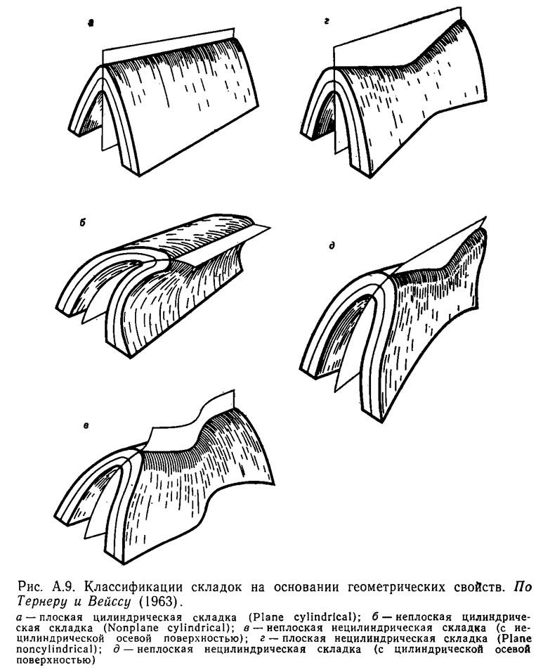 Рис. А.9. Классификации складок на основании геометрических свойств