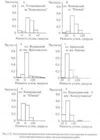 Рис.2.52. Гистограмма распределения значений разностей углов падения