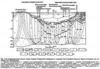 Рве. 2.10. Геодинамическая модель севера Западно-Сибирской платформы